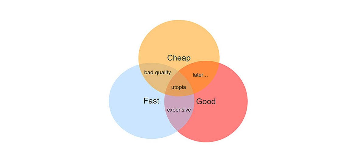Time, price, quality triangle