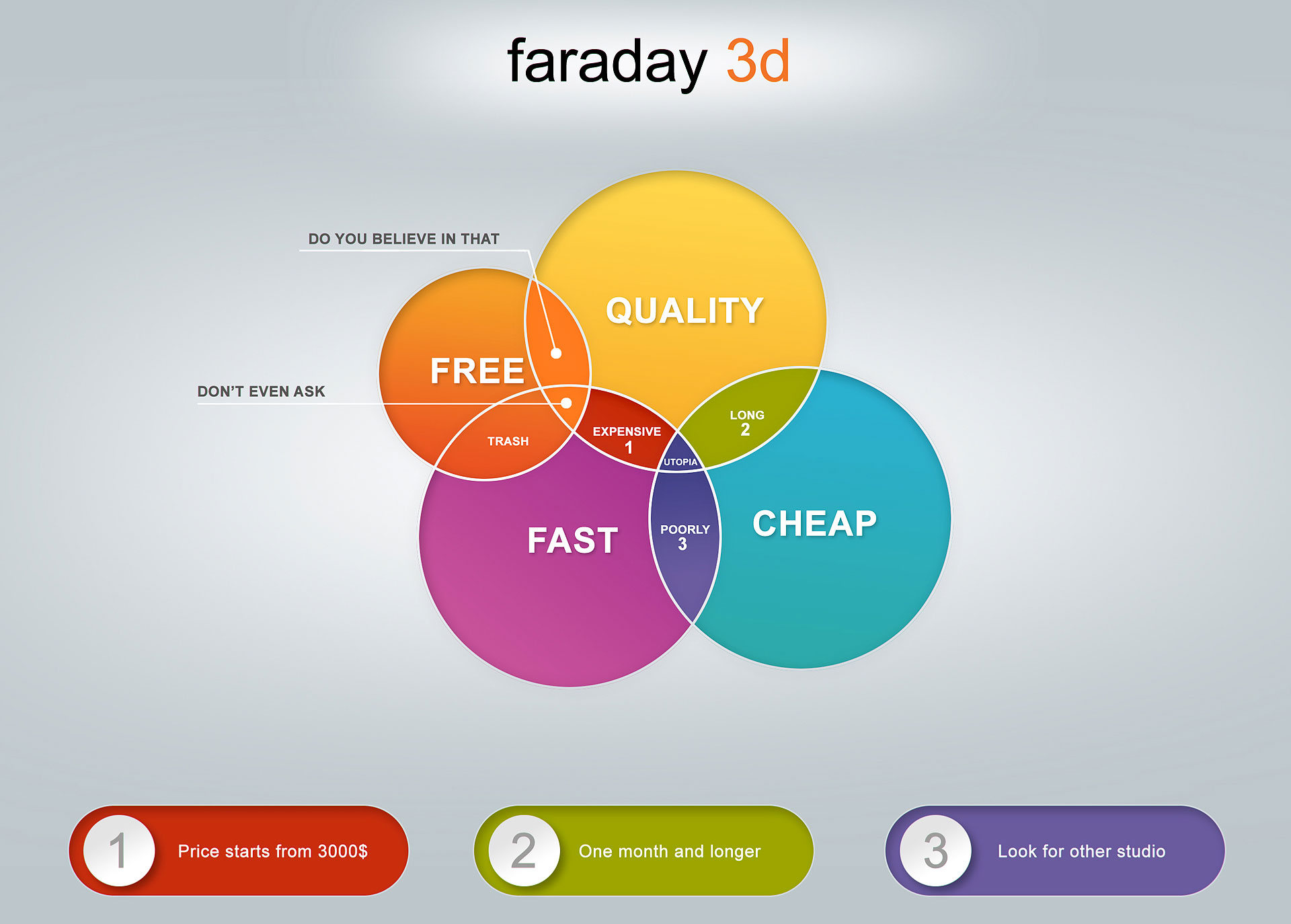 Faraday 3D rules